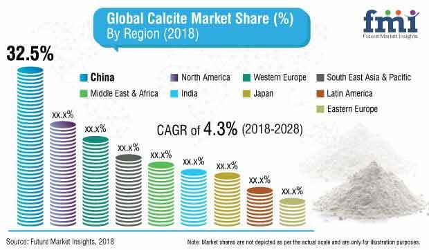 calcite market