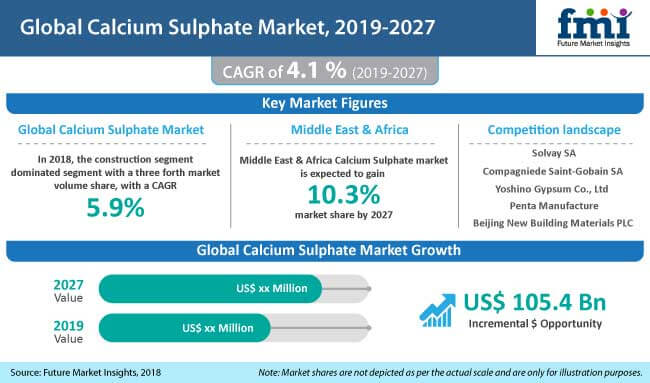 Calcium Sulphate Market: Worldwide Industry Analysis and New Market Opportunities Explored By 2021