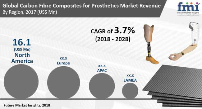 carbon fibre composites for prosthetics market