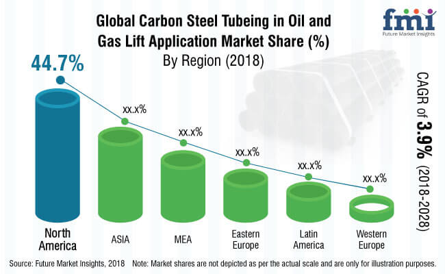 carbon steel tubing in oil & gas lift applications market