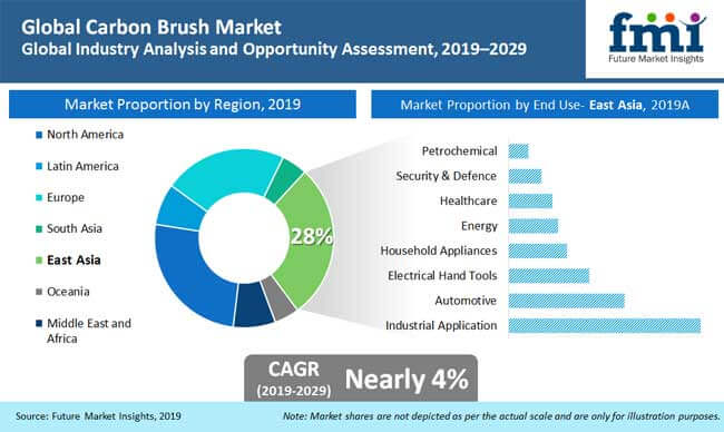 carbon_brush_market_analysis