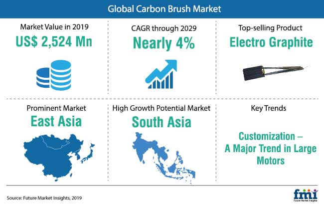 carbon_brush_market_snapshot