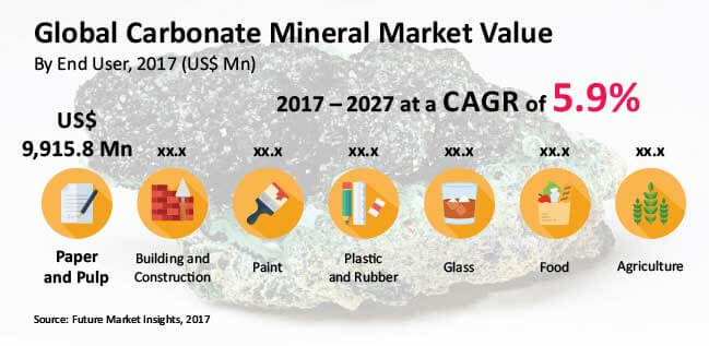 carbonate minerals market