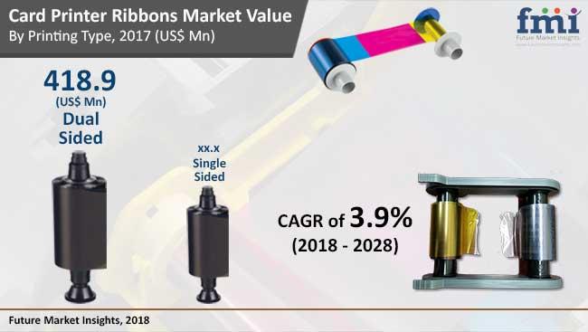 card printer ribbons market