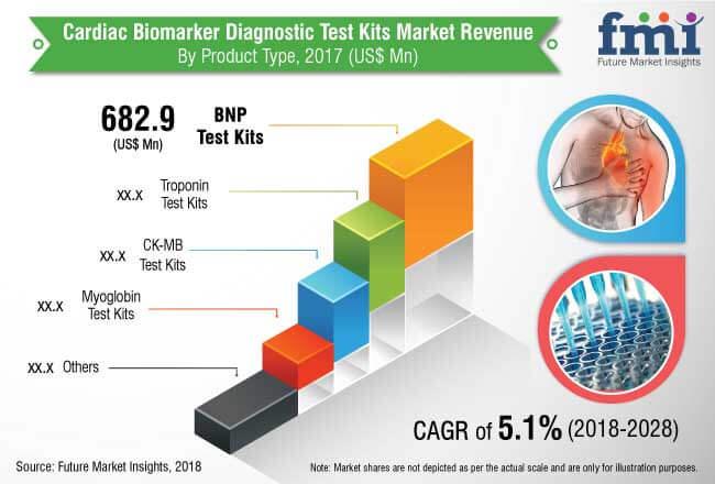 cardiac bio marker diagnostic test market