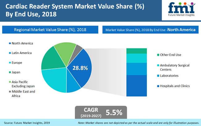 cardiac reader system market