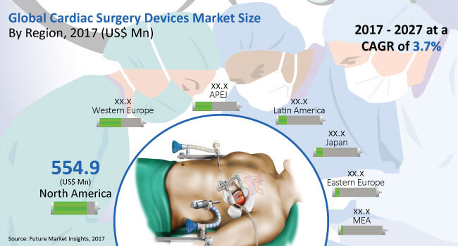 cardiac-surgery-devices-market