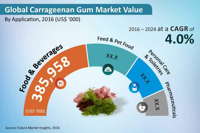 global gum arabic market This report studies gum arabic (e414) in global market, especially in north america, china, europe, southeast asia, japan and india, with production, revenue, consumption, import and export in these regions, from 2012 to 2016, and forecast to 2022.