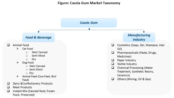 cassia-gum-market