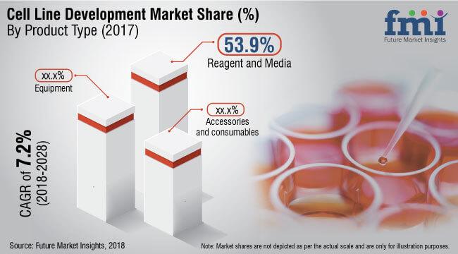 cell line development market