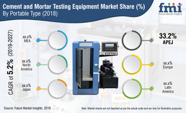 cement and mortar testing equipment market