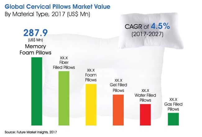 Cervical Pillows Market Global Industry Analysis Size