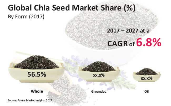 chia-seed-market