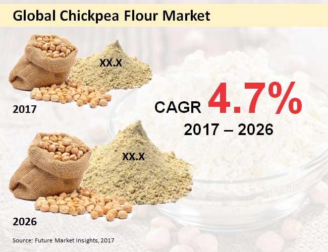 chickpea flour market
