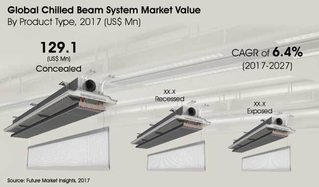 chilled beam system market