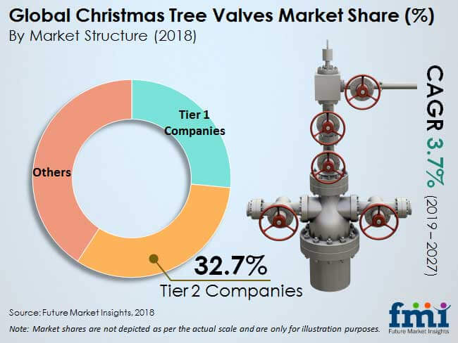 christmas tree valves market