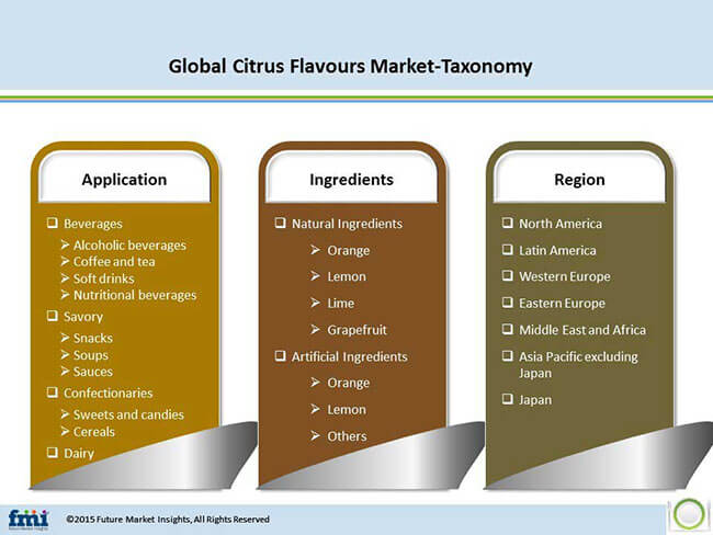Fast Food Market Research Reports & Industry Analysis