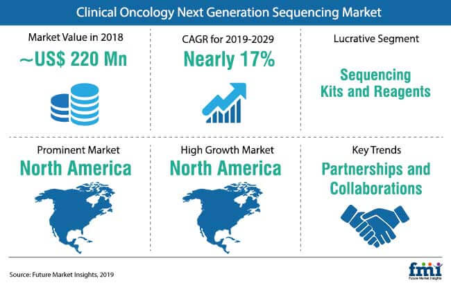 clinical oncology next generation sequencing market snapshot