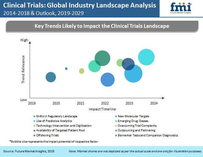 clinical trials global industry landscape analysis