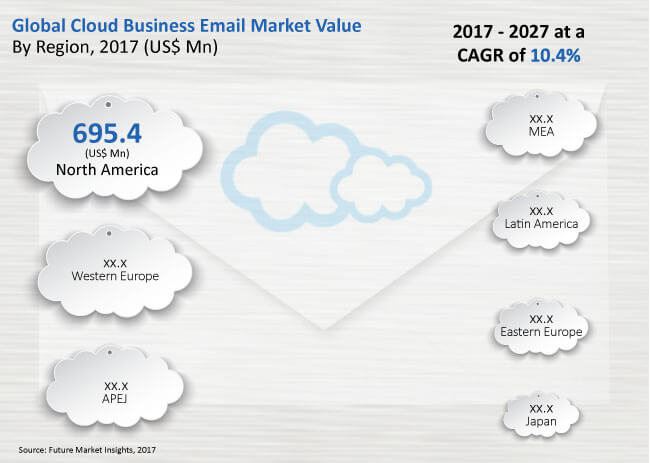 cloud-business-email-market