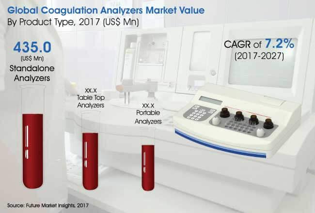coagulation analyzers market