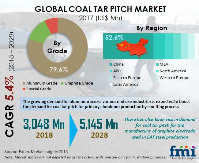 coal tar pitch market