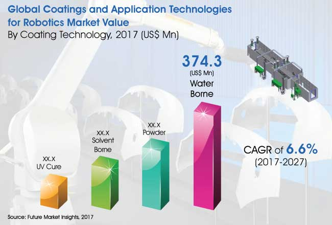 coatings and application technologies for robotics market