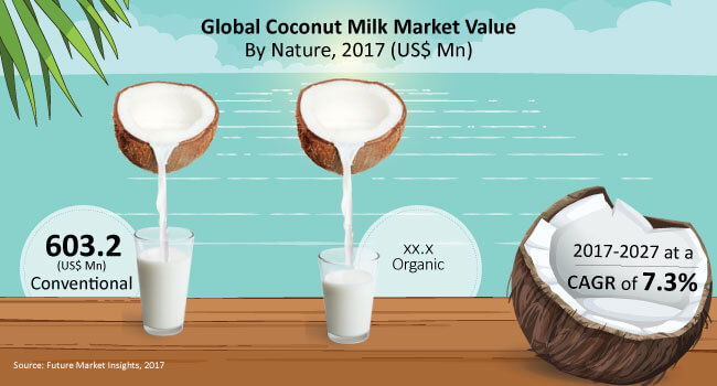 coconut milk market