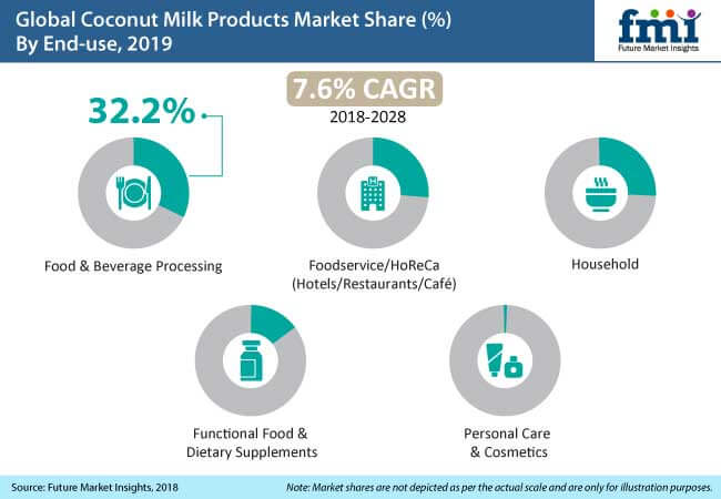 coconut milk products market
