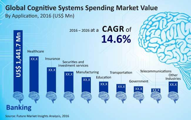 cognitive systems spending market_Image for preview analysis