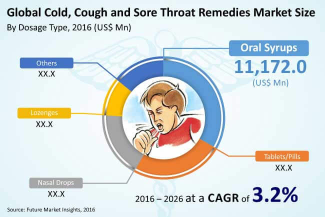 cold, cough and sore throat remedies market