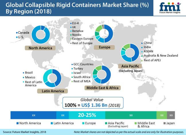 collapsible rigid containers market