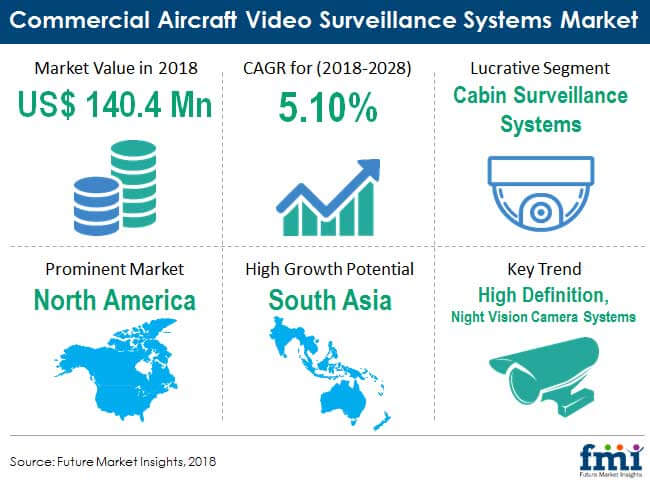 commercial aircraft video surveillance systems market