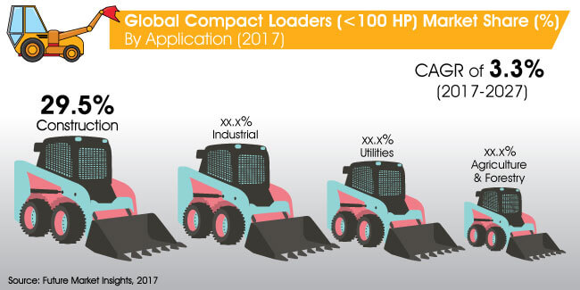 compact loaders market