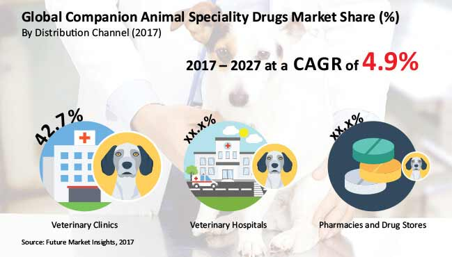 companion animal speciality drugs market