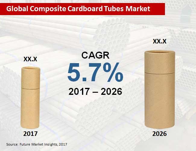 composite-cardboard-tubes-market