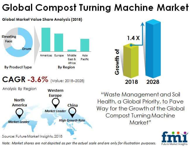 compost turning machine market