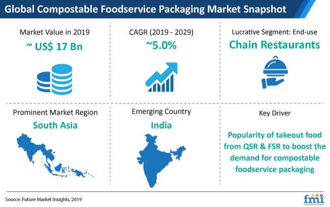 compostable foodservice packaging market snapshot