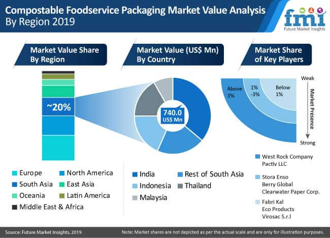 compostable foodservice packaging market