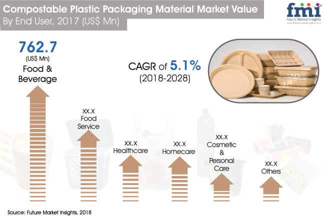 compostable plastic packaging materials market