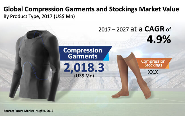 compression garments and stockings market