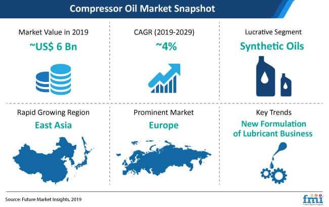 compressor oil market snapshot