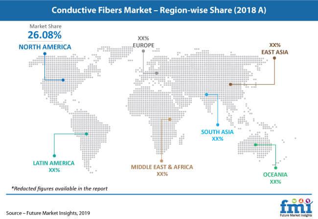conductive fibers market