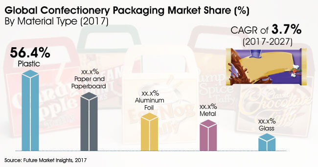 confectionery-packaging-market