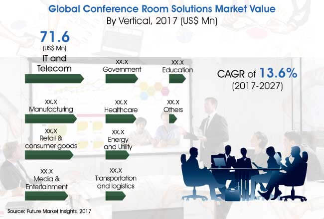 conference room solutions market