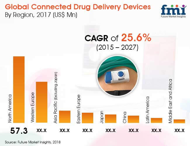 connected-drug-delivery-devices-market