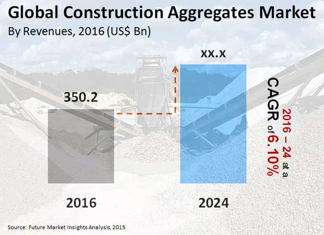 construction aggregates market_image for preview analysis