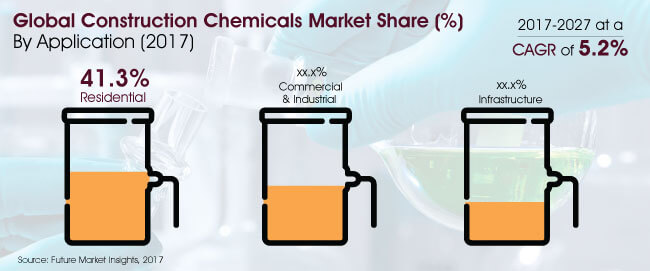 "construction chemicals market global industry analysis ""india specialty chemicals market outlook 2018"" gives comprehensive insight on following  global specialty chemicals market  us shale gas industry analysis."