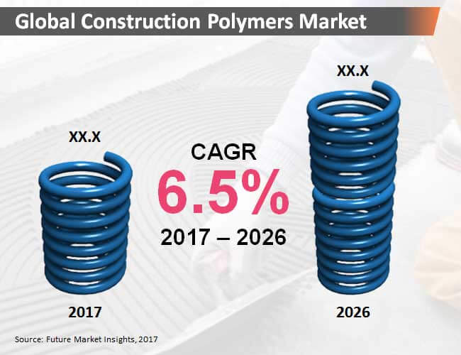 construction polymers market