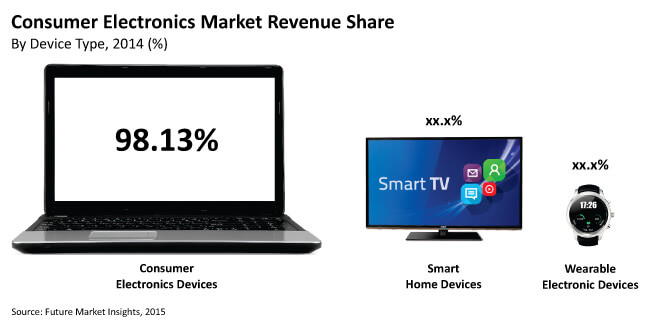analysis of consumer electronic market in Market size, market share, market survey, market intelligence, market trends, market strategy, market research report, analysis, survey, market research surveys.